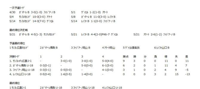 2016 第40回 日本クラブユースサッカー選手権 U-18 大会 中国地区予選【最終結果】