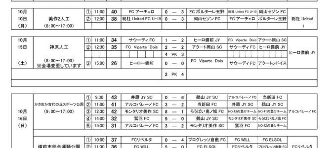 2016 第19回 岡山県クラブユースサッカー選手権 (U-15)  試合最終結果