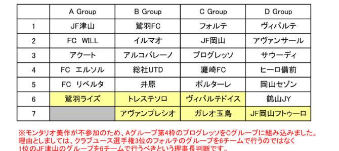 2016 第19回 岡山県クラブユースサッカー新人大会 試合結果