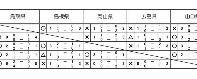 中国トレセンリーグ 1st ステージ 結果