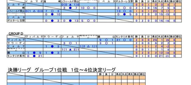 2017 第32回 日本クラブユースサッカー選手権(U-15)大会 岡山県予選 星取り表