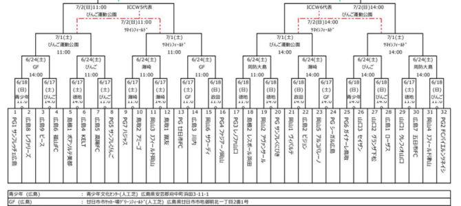 2017 第32回 日本クラブユースサッカー選手権(U-15)大会 中国地区予選 トーナメント表