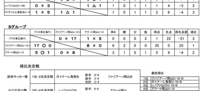 2017 日本クラブユースサッカー選手権(U-18)大会 中国予選会 一次予選リーグ 結果