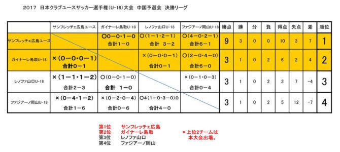 2017 日本クラブユースサッカー選手権(U-18)大会 中国予選会 決勝リーグ 結果
