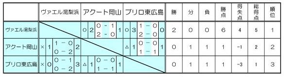 2017 Jユースカップ 第25回 Jリーグユース選手権大会 中国地区大会 試合結果
