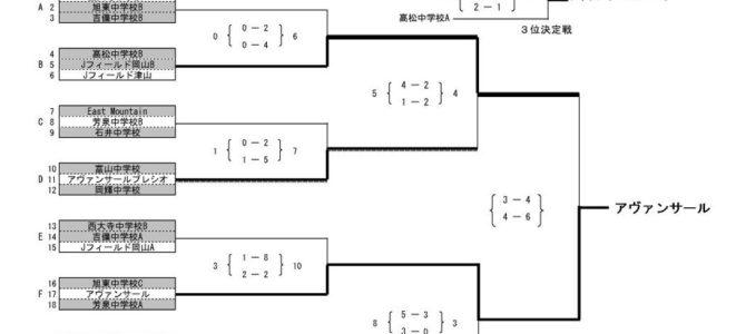2017 岡山県ユース(U-15)フットサル大会 結果