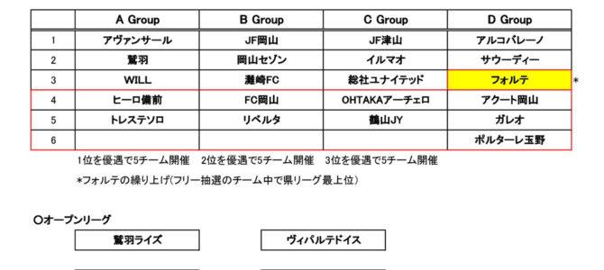 2017 第20回 岡山県クラブユースサッカー新人大会 予選ラウンド 試合結果