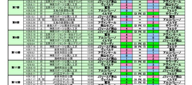 2017 岡山県3種リーグ晴れの国リーグ  1部リーグ 結果