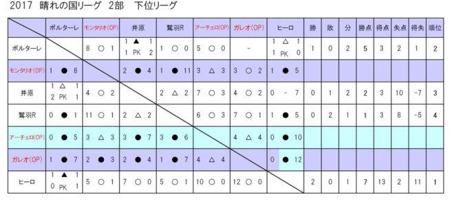 2017 岡山県3種リーグ晴れの国リーグ  2部下位リーグ 結果