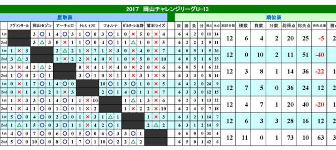 2017 U-13 岡山チャレンジリーグ最終報告