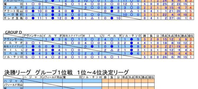 2018 第33回 日本クラブユースサッカー選手権(U-15)大会 岡山県予選 星取表 最終結果
