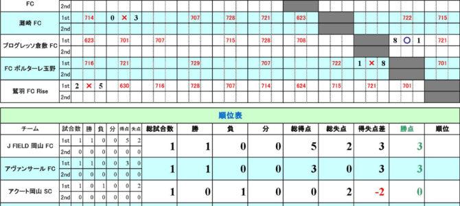 2018 高円宮杯 岡山チャレンジリーグ U-13 最終結果