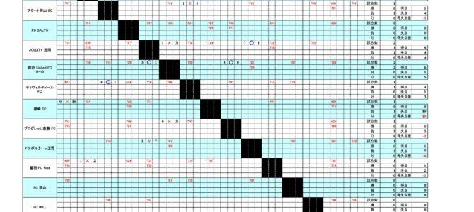 2018 高円宮杯 岡山チャレンジリーグ U-13 オープン戦 最終結果