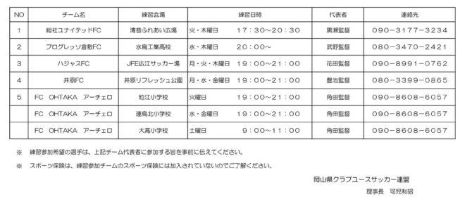 西日本豪雨被害関連OCYニュース 被災されたフォルテFCの選手に対して、  練習参加受け入れチームの連絡表について。