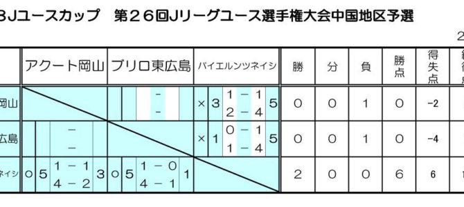 Jユースカップ中国地区予選 試合結果
