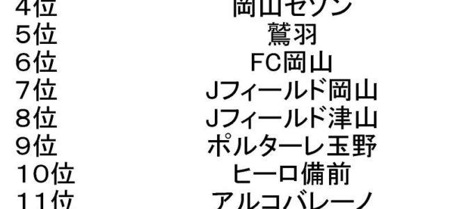 2018  第21回 岡山県クラブユースサッカー選手権(U-15)大会 最終結果