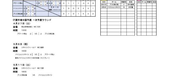 2019 第43回 日本クラブユースサッカー選手権大会(U-18)中国地区  一次予選試合結果