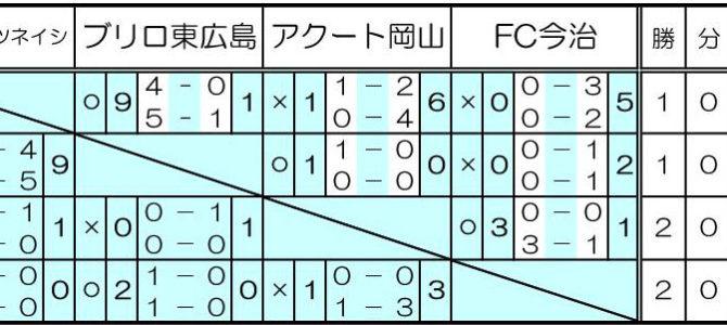 2019 Jユースカップ中四国予選第最終戦試合結果