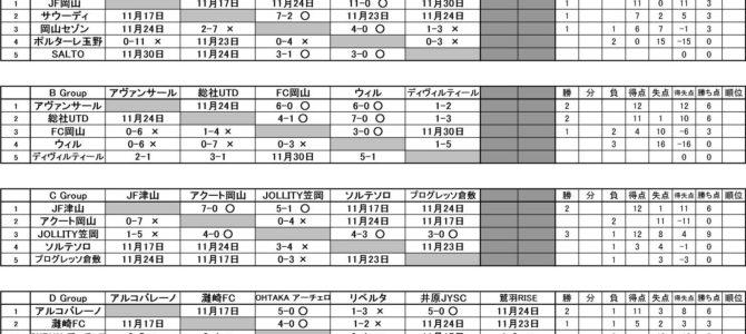 2019 第22回 岡山県クラブユース新人大会(U-14) 予選ラウンド 星取表