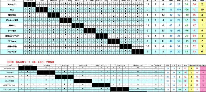 3種リーグ 晴れの国リーグ(U-15) 最終結果