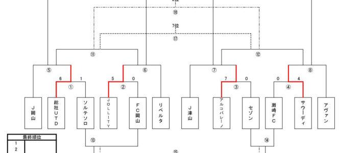 2019 第22回 岡山県クラブユース新人大会(U-14) 決勝 トーナメント表