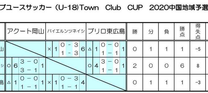 日本クラブユースサッカー(U-18)2020Town Club CUP中国地域最終試合結果