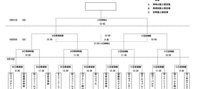 2020山陽新聞カップ 第29回岡山県ユース(U-15)サッカー選手権大会 組み合わせ