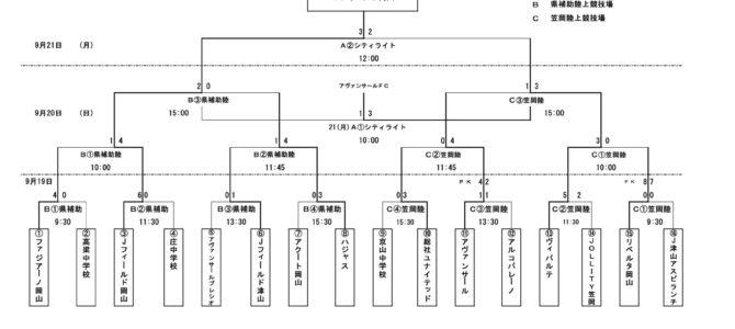 2020山陽新聞カップ 第29回岡山県ユース(U-15)サッカー選手権大会 結果