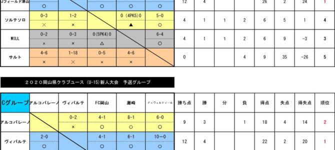 2020岡山県クラブユースU-15 新人戦 最終結果