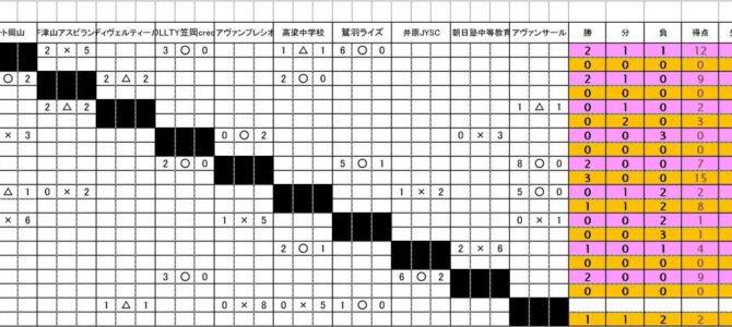 高円宮杯 U-15サッカーリーグ 第12回晴れの国リーグ2021 3部 星取表 得点者リスト