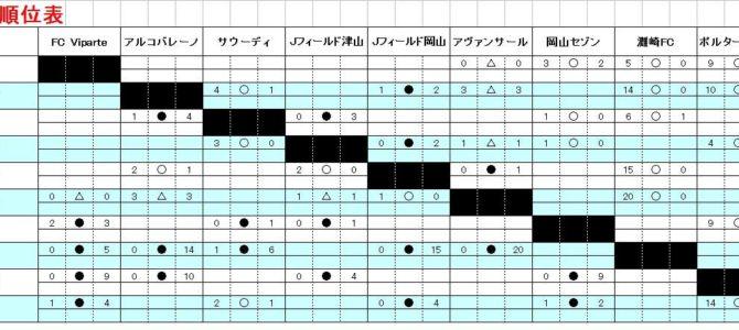 高円宮杯 U-15サッカーリーグ 第12回晴れの国リーグ2021 1部 星取表 得点者リスト