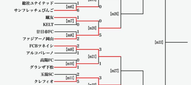2021年度 第36回日本クラブユースサッカー選手権(U-15)大会 中国地区予選 3回戦大会結果